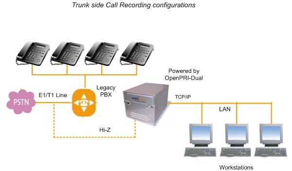 PRI ISDN | Digital Telephony Cards | OpenPRI series